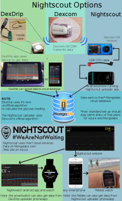 Dexcom, Nightscout and xDrip - how does it all work together?
