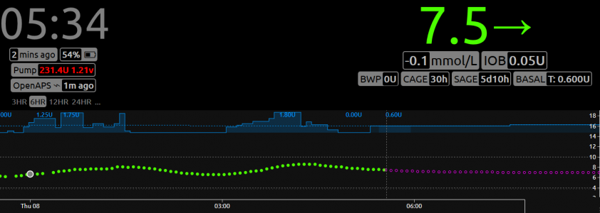 The road to Amy's DIY closed loop artificial pancreas #OpenAPS